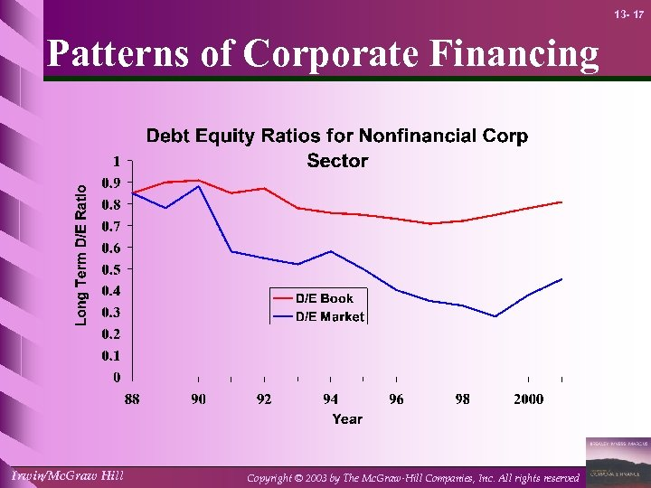 13 - 17 Patterns of Corporate Financing Irwin/Mc. Graw Hill Copyright © 2003 by