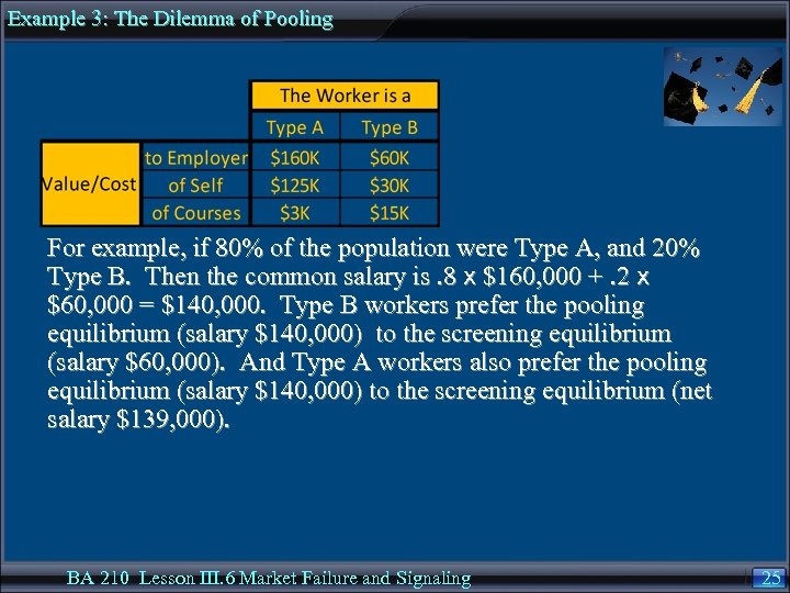 Example 3: The Dilemma of Pooling For example, if 80% of the population were