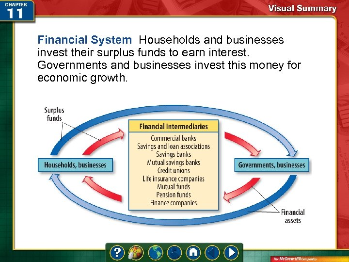 Financial System Households and businesses invest their surplus funds to earn interest. Governments and