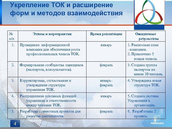 Укрепление ТОК и расширение форм и методов взаимодействия № п/п Этапы и мероприятия Время