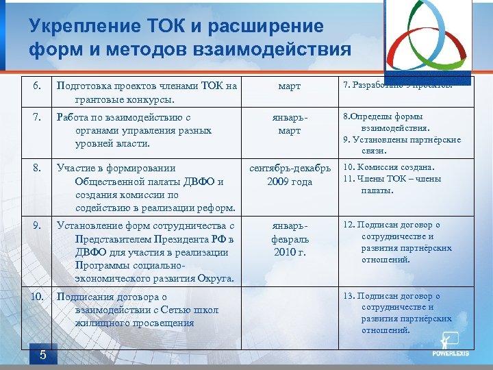 Укрепление ТОК и расширение форм и методов взаимодействия 6. Подготовка проектов членами ТОК на