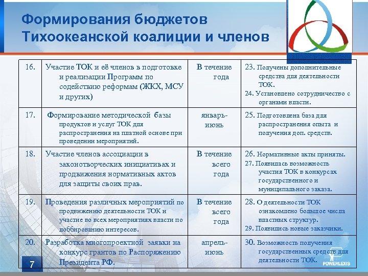 Формирования бюджетов Тихоокеанской коалиции и членов 16. 17. Участие ТОК и её членов в