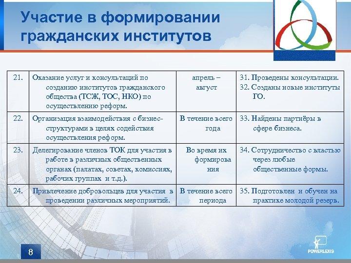 Участие в формировании гражданских институтов 21. Оказание услуг и консультаций по созданию институтов гражданского
