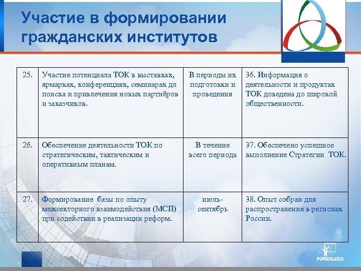 Участие в формировании гражданских институтов 25. Участие потенциала ТОК в выставках, ярмарках, конференциях, семинарах