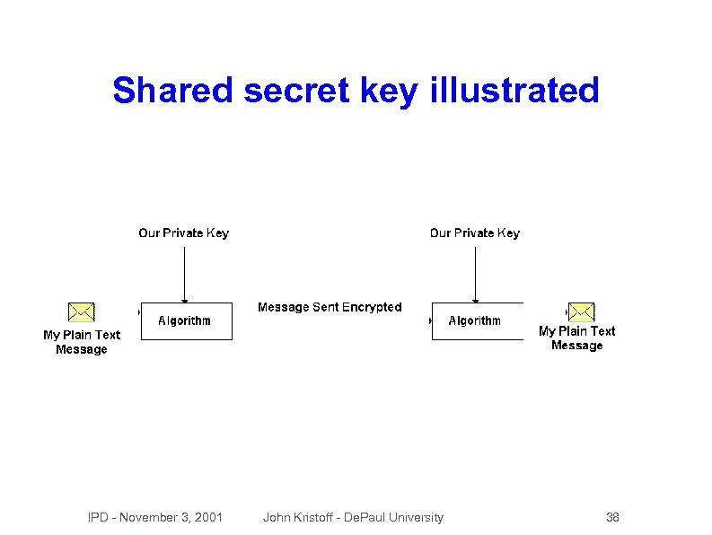 Shared secret key illustrated IPD - November 3, 2001 John Kristoff - De. Paul
