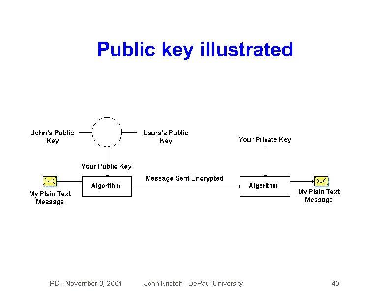 Public key illustrated IPD - November 3, 2001 John Kristoff - De. Paul University