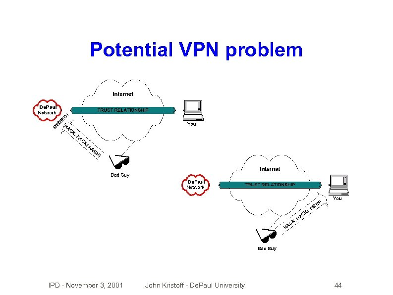 Potential VPN problem IPD - November 3, 2001 John Kristoff - De. Paul University