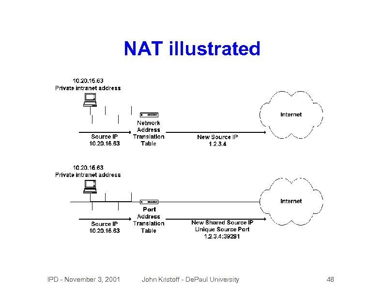 NAT illustrated IPD - November 3, 2001 John Kristoff - De. Paul University 48