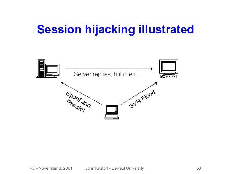Session hijacking illustrated IPD - November 3, 2001 John Kristoff - De. Paul University