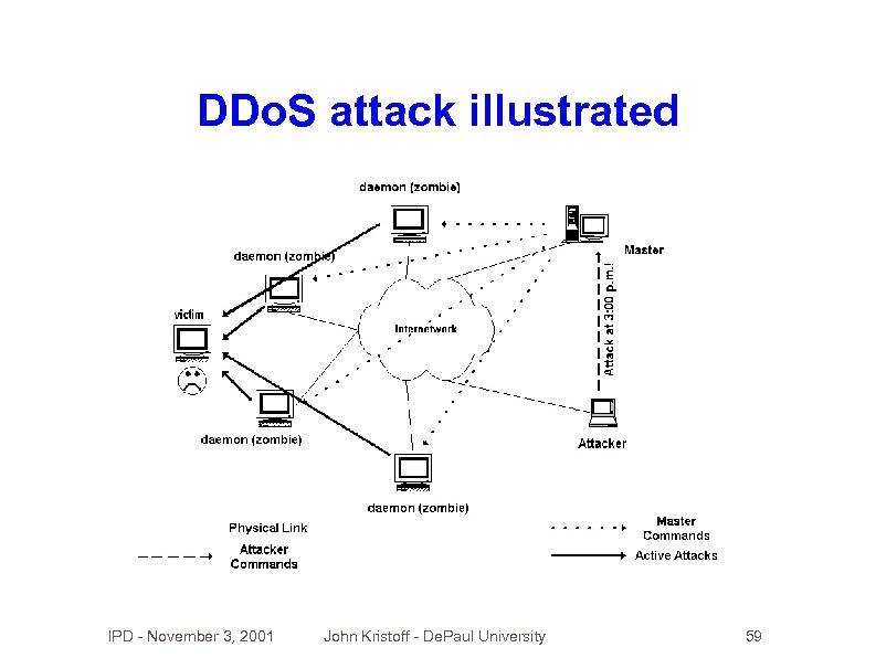 DDo. S attack illustrated IPD - November 3, 2001 John Kristoff - De. Paul