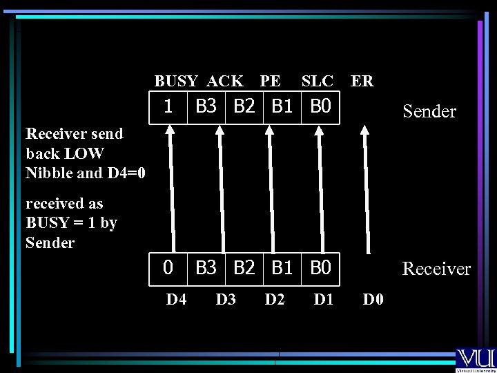 BUSY ACK PE SLC ER 1 B 3 B 2 B 1 B 0