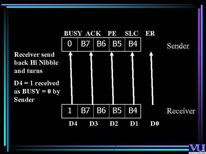 BUSY ACK PE SLC ER 0 B 7 B 6 B 5 B 4