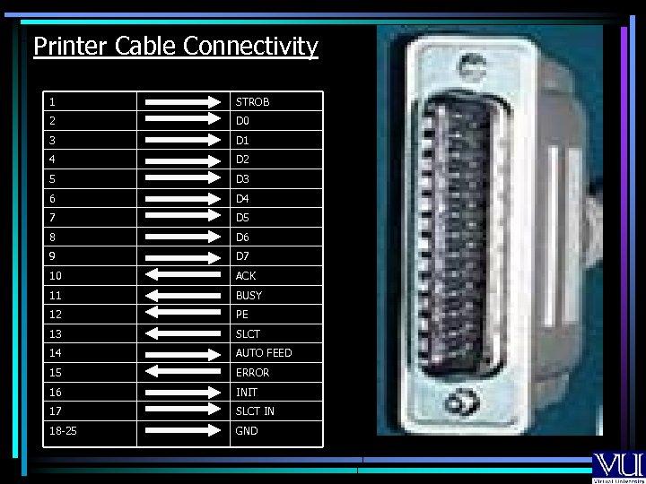 Printer Cable Connectivity 1 STROB 2 D 0 3 D 1 4 D 2