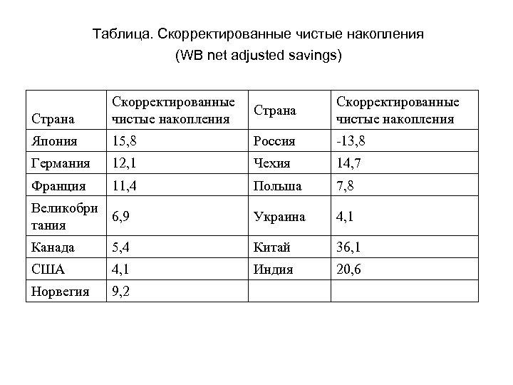 Таблица. Скорректированные чистые накопления (WB net adjusted savings) Страна Скорректированные чистые накопления Япония 15,