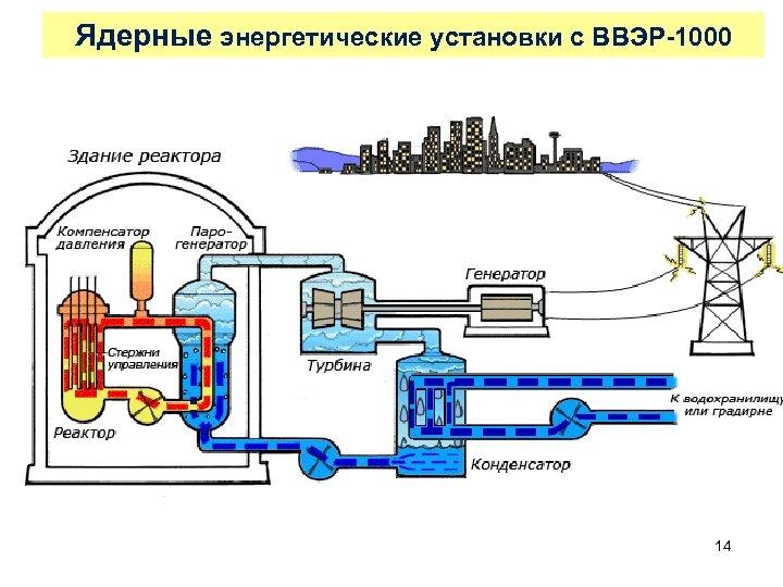 Ядерные энергетические установки с ВВЭР-1000 14