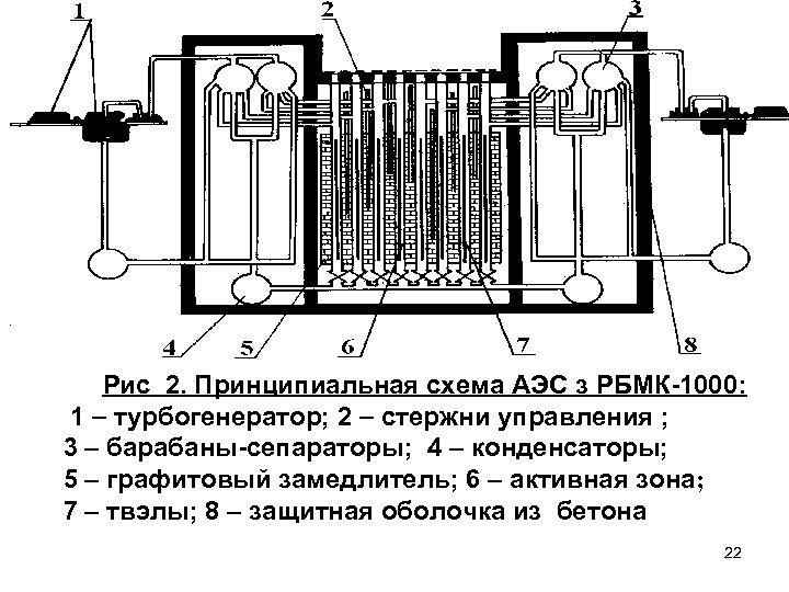 Рис 2. Принципиальная схема АЭС з РБМК-1000: 1 турбогенератор; 2 стержни управления ; 3