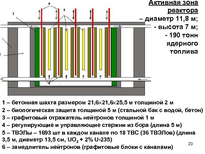 4 5 3 2 Активная зона реактора – диаметр 11, 8 м; - высота