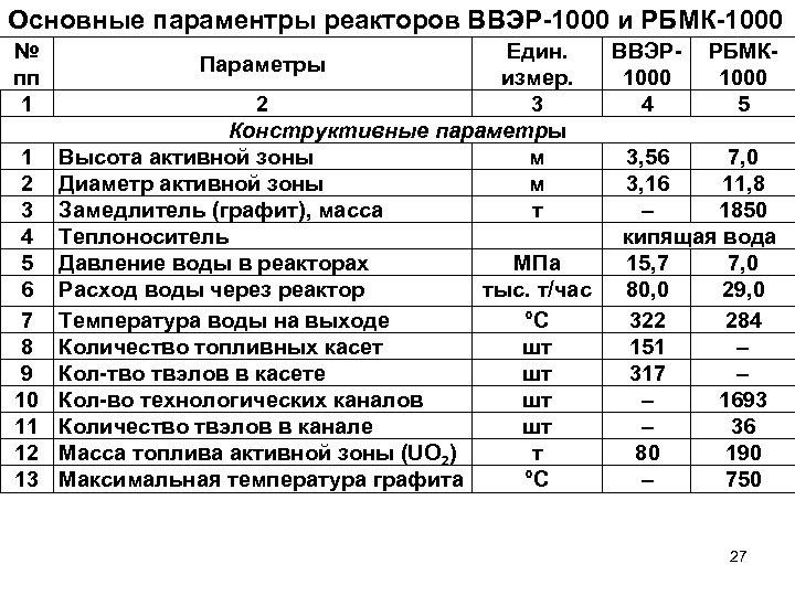 Основные параментры реакторов ВВЭР-1000 и РБМК-1000 № пп 1 1 2 3 4 5