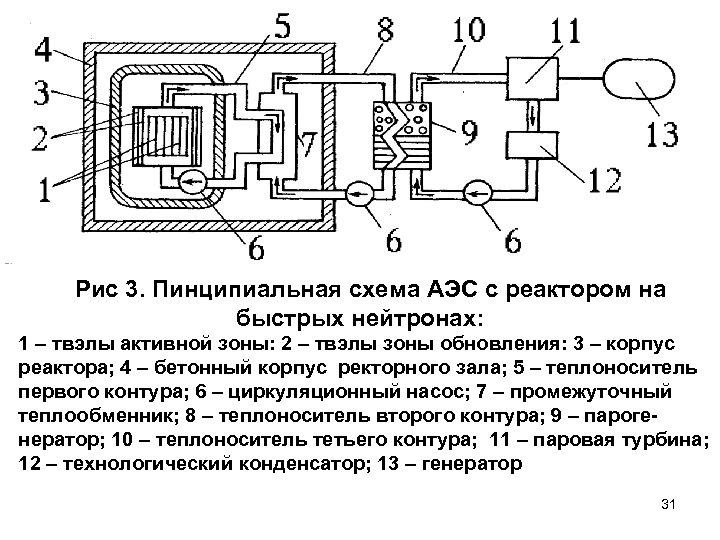 Рис 3. Пинципиальная схема АЭС с реактором на быстрых нейтронах: 1 – твэлы активной