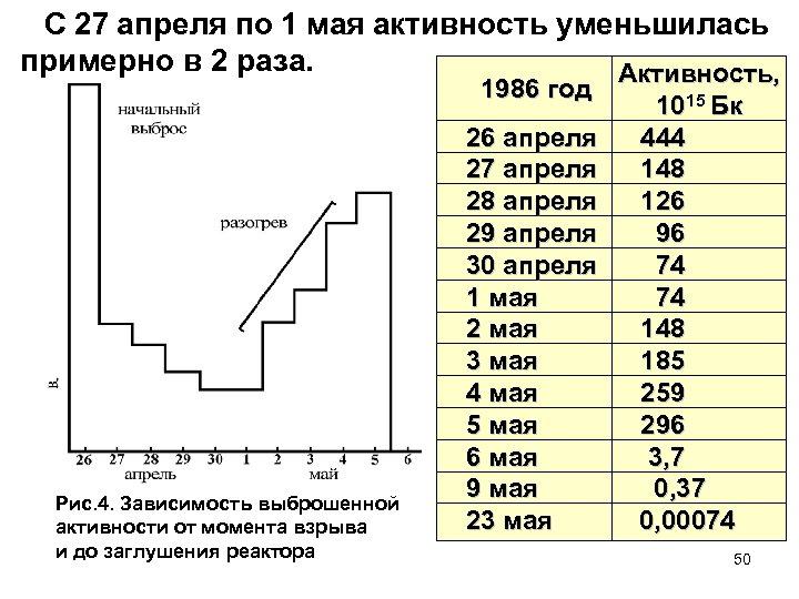 С 27 апреля по 1 мая активность уменьшилась примерно в 2 раза. Активность, 1986