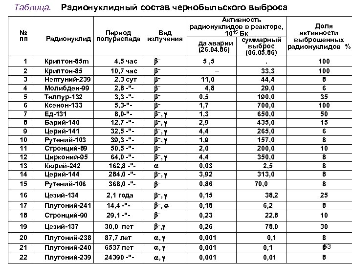 Таблица. Радионуклидный состав чернобыльского выброса 1 2 3 4 5 6 7 8 9