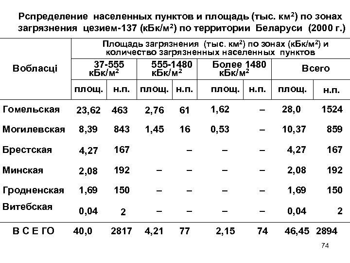 Рспределение населенных пунктов и площадь (тыс. км 2) по зонах загрязнения цезием-137 (к. Бк/м
