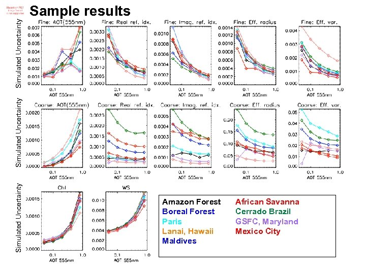 Simulated Uncertainty Sample results Amazon Forest Boreal Forest Paris Lanai, Hawaii Maldives African Savanna