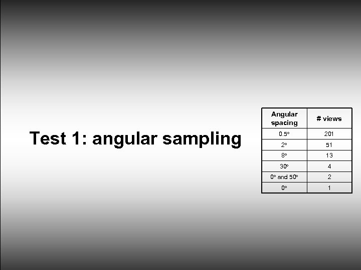 Angular spacing Test 1: angular sampling # views 0. 5 201 2 51 8