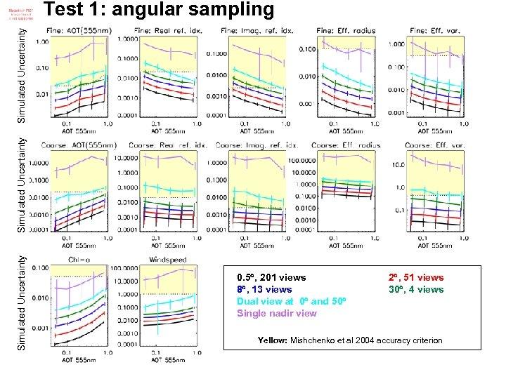 Simulated Uncertainty Test 1: angular sampling 0. 5 , 201 views 8 , 13