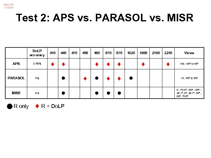 Test 2: APS vs. PARASOL vs. MISR Do. LP accuracy 410 440 APS 0.