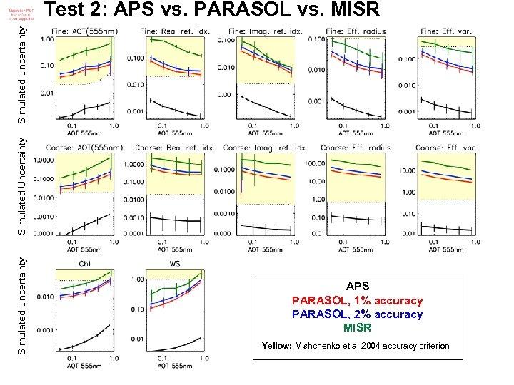 Simulated Uncertainty Test 2: APS vs. PARASOL vs. MISR APS PARASOL, 1% accuracy PARASOL,