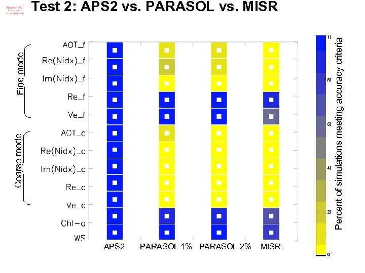 Coarse mode Fine mode Percent of simulations meeting accuracy criteria Test 2: APS 2