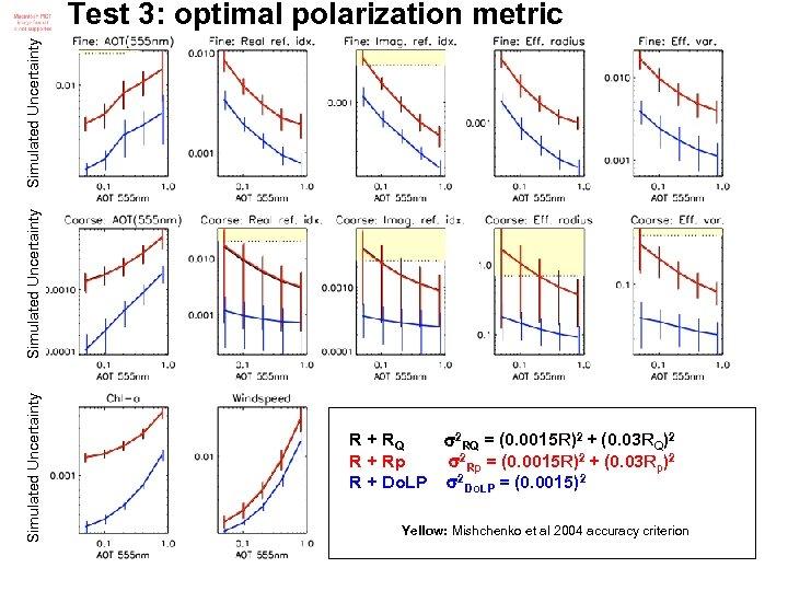 Simulated Uncertainty Test 3: optimal polarization metric R + RQ 2 RQ = (0.