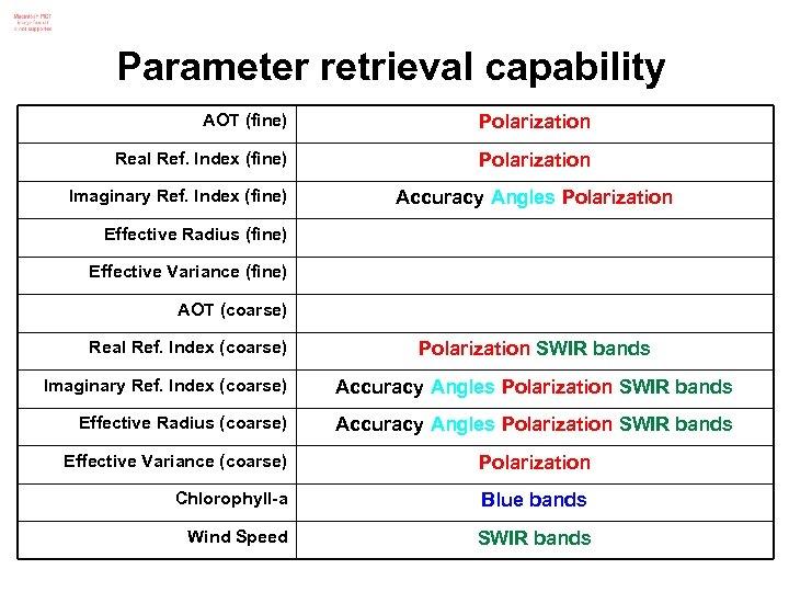 Parameter retrieval capability AOT (fine) Polarization Real Ref. Index (fine) Polarization Imaginary Ref. Index