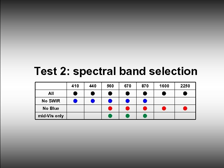 Test 2: spectral band selection 410 440 560 670 870 1600 2250 All No