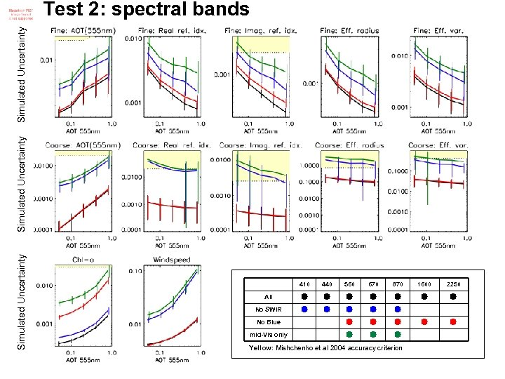Simulated Uncertainty Test 2: spectral bands 410 440 560 670 870 1600 2250 All