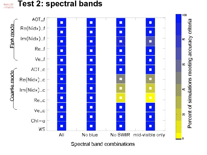 Coarse mode Fine mode Percent of simulations meeting accuracy criteria Test 2: spectral bands