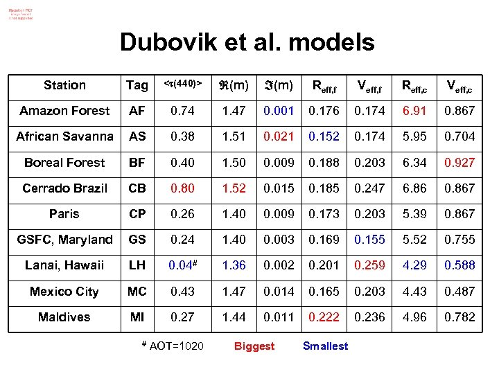 Dubovik et al. models Station Tag < (440)> (m) Reff, f Veff, f Reff,