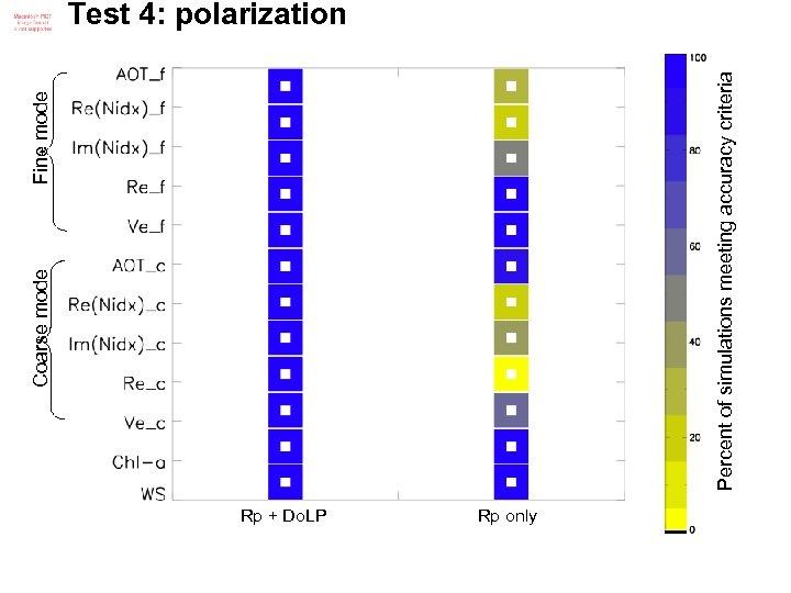 Coarse mode Fine mode Percent of simulations meeting accuracy criteria Test 4: polarization Rp