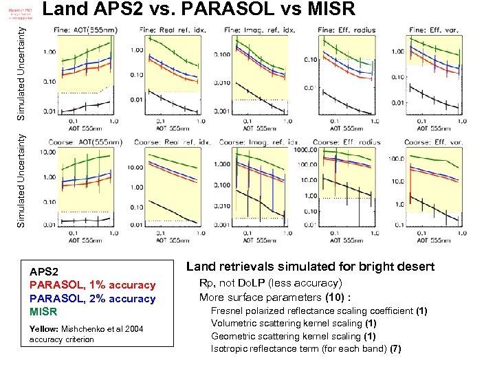 Simulated Uncertainty Land APS 2 vs. PARASOL vs MISR APS 2 PARASOL, 1% accuracy