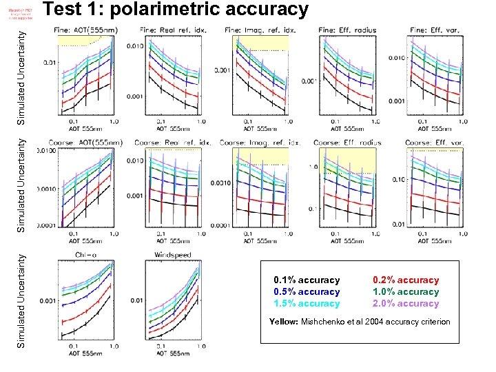 Simulated Uncertainty Test 1: polarimetric accuracy 0. 1% accuracy 0. 5% accuracy 1. 5%