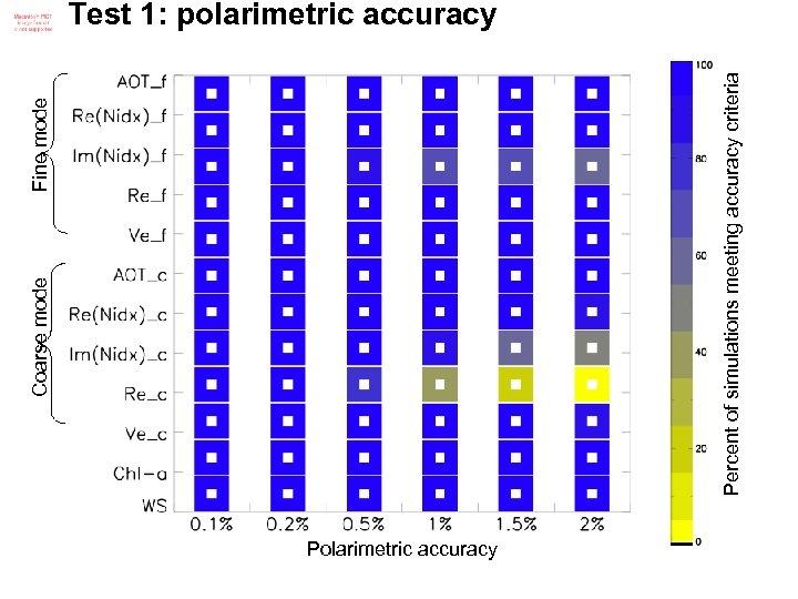 Fine mode Percent of simulations meeting accuracy criteria Coarse mode Test 1: polarimetric accuracy
