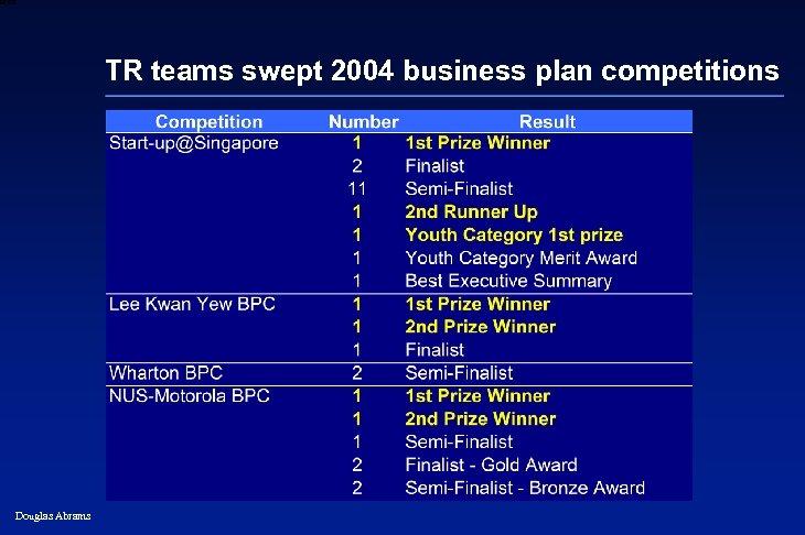 6 XXXX TR teams swept 2004 business plan competitions Douglas Abrams 12