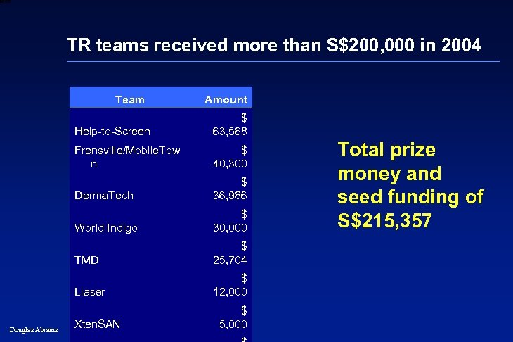 6 XXXX TR teams received more than S$200, 000 in 2004 Team Amount Help-to-Screen