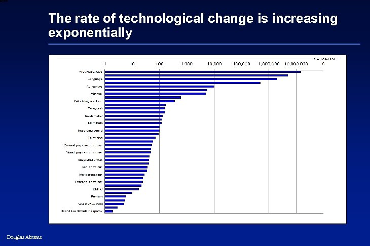 6 XXXX The rate of technological change is increasing exponentially Douglas Abrams 29