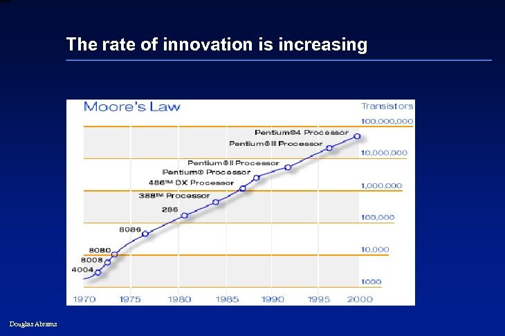 6 XXXX The rate of innovation is increasing Douglas Abrams 30