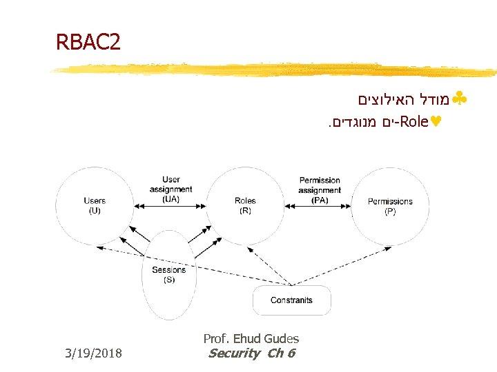 RBAC 2 §מודל האילוצים . -ים מנוגדים Role© 3/19/2018 Prof. Ehud Gudes Security Ch