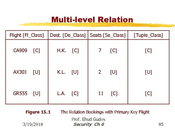 Multi-level Relation Flight [Fl_Class] Dest. [De_Class] Seats [Se_Class] [Tuple_Class] CA 909 [C] H. K.