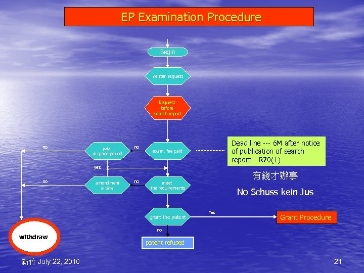 EP Examination Procedure Begin written request Request before search report no paid no in