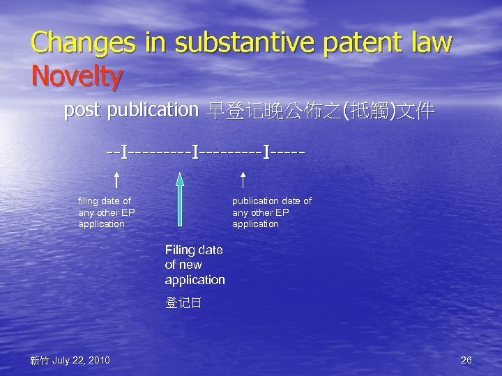 Changes in substantive patent law Novelty post publication 早登记晚公佈之(抵觸)文件 --I---------I----filing date of any other